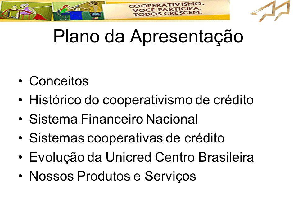 Plano da Apresentação Conceitos Histórico do cooperativismo de crédito