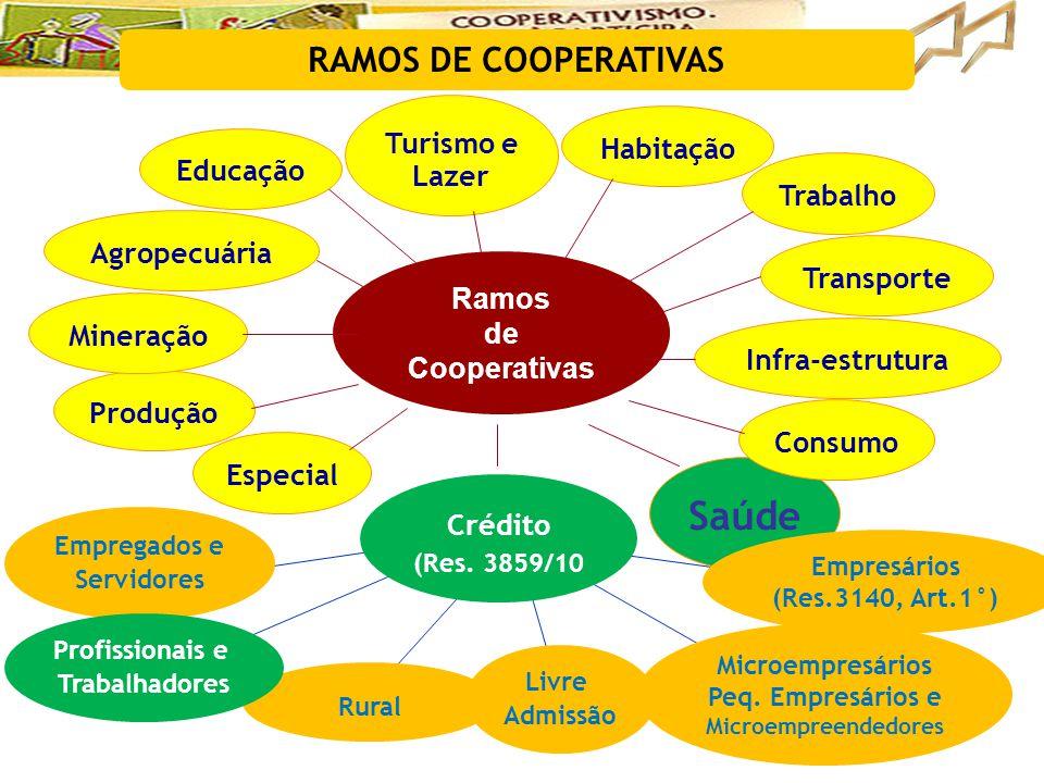 Saúde RAMOS DE COOPERATIVAS Turismo e Habitação Lazer Educação