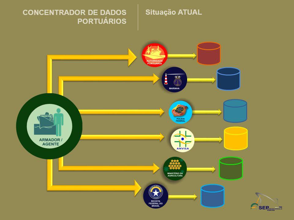 CONCENTRADOR DE DADOS PORTUÁRIOS Situação ATUAL