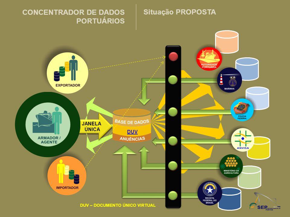 CONCENTRADOR DE DADOS PORTUÁRIOS Situação PROPOSTA DUV JANELA ÚNICA
