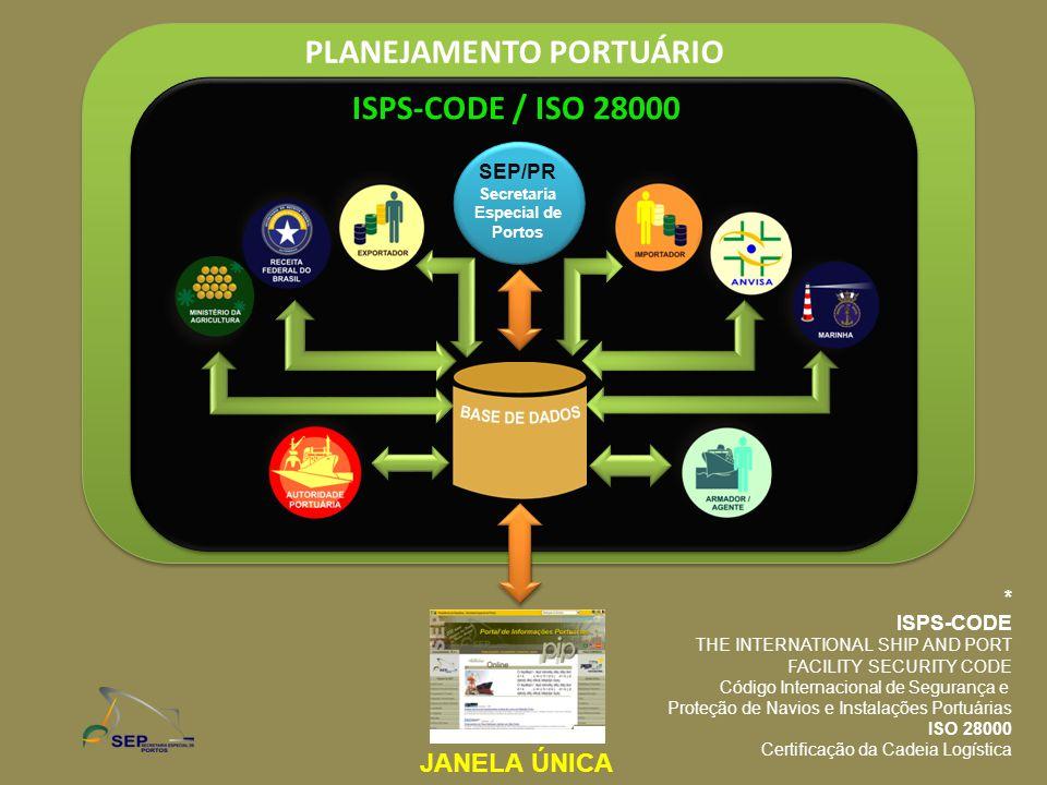 PLANEJAMENTO PORTUÁRIO