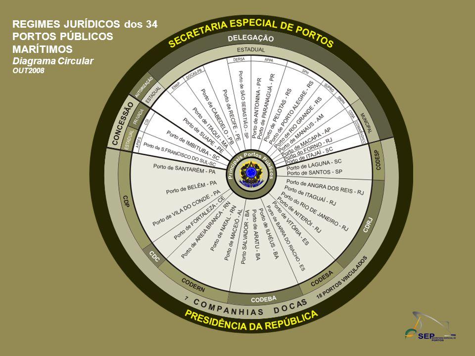 REGIMES JURÍDICOS dos 34 PORTOS PÚBLICOS MARÍTIMOS Diagrama Circular