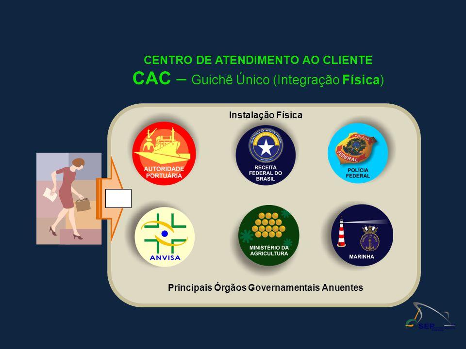 CAC – Guichê Único (Integração Física)
