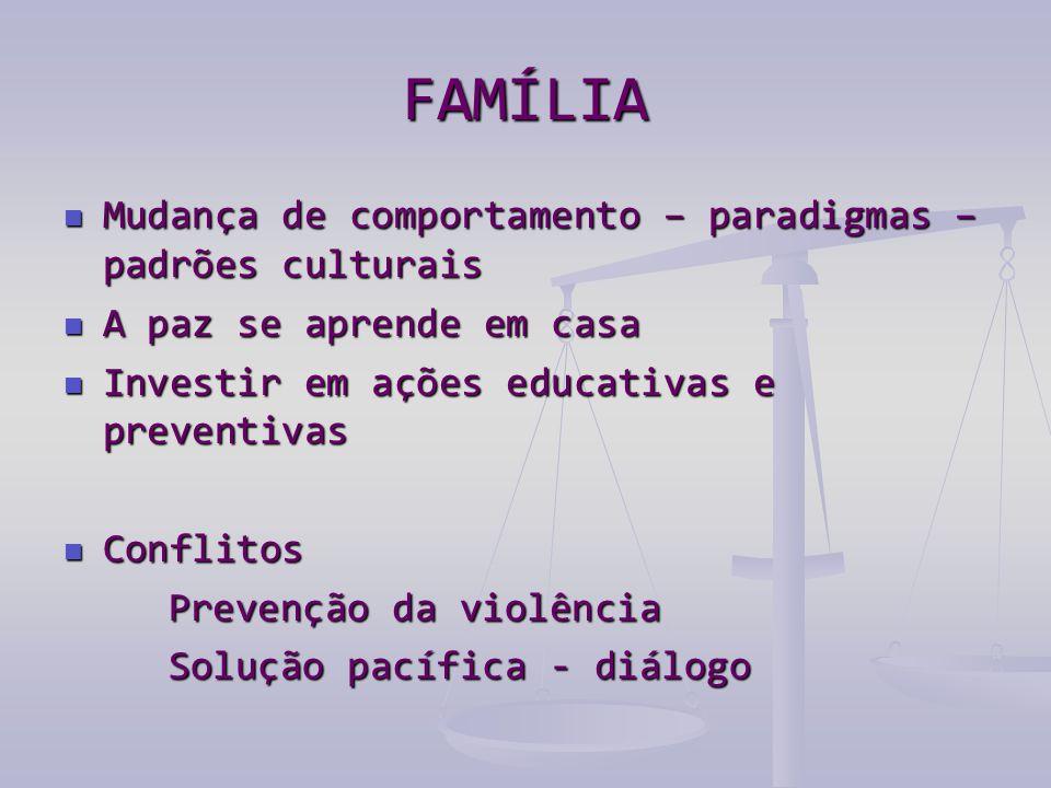 FAMÍLIA Mudança de comportamento – paradigmas – padrões culturais