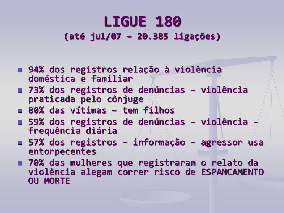 LIGUE 180 (até jul/07 – 20.385 ligações)