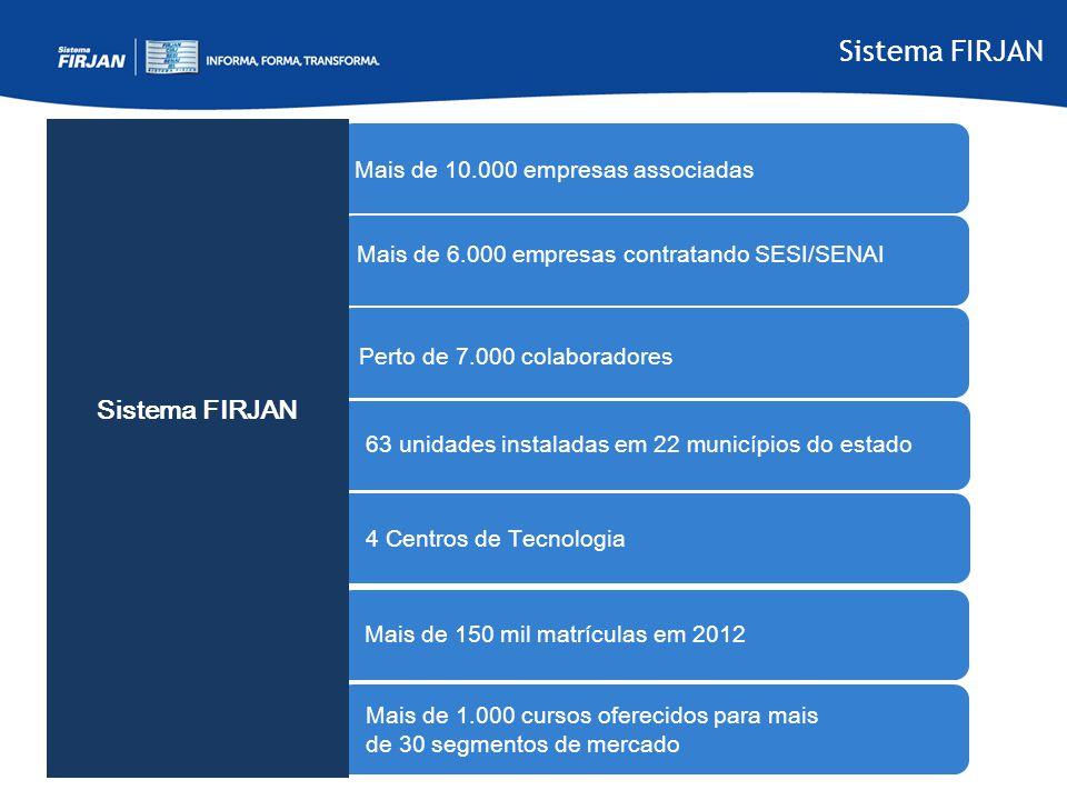 Sistema FIRJAN Sistema FIRJAN Mais de 10.000 empresas associadas