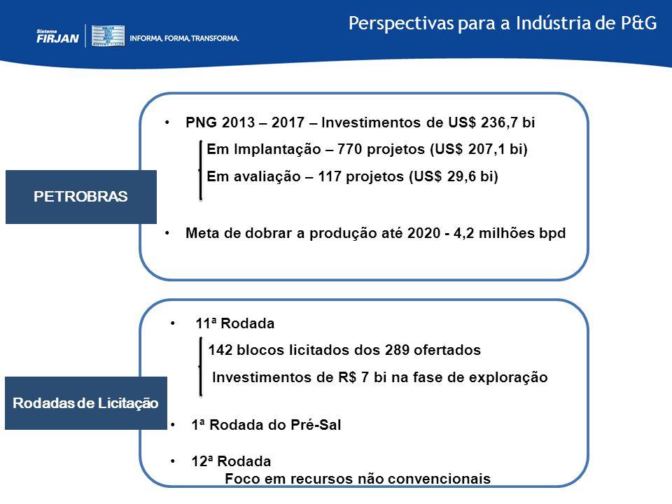 Perspectivas para a Indústria de P&G