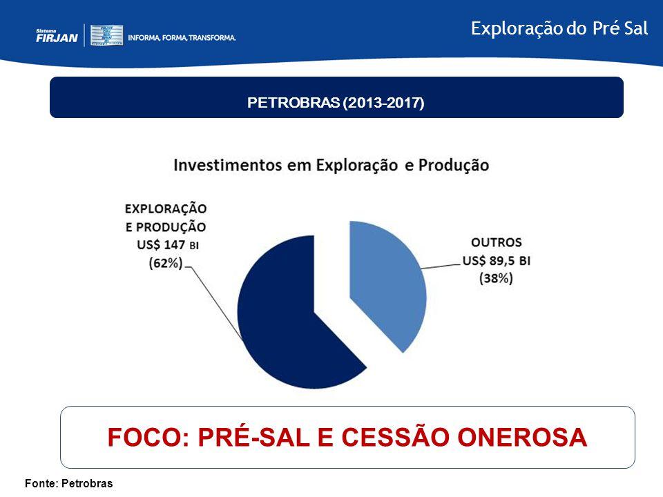 FOCO: PRÉ-SAL E CESSÃO ONEROSA