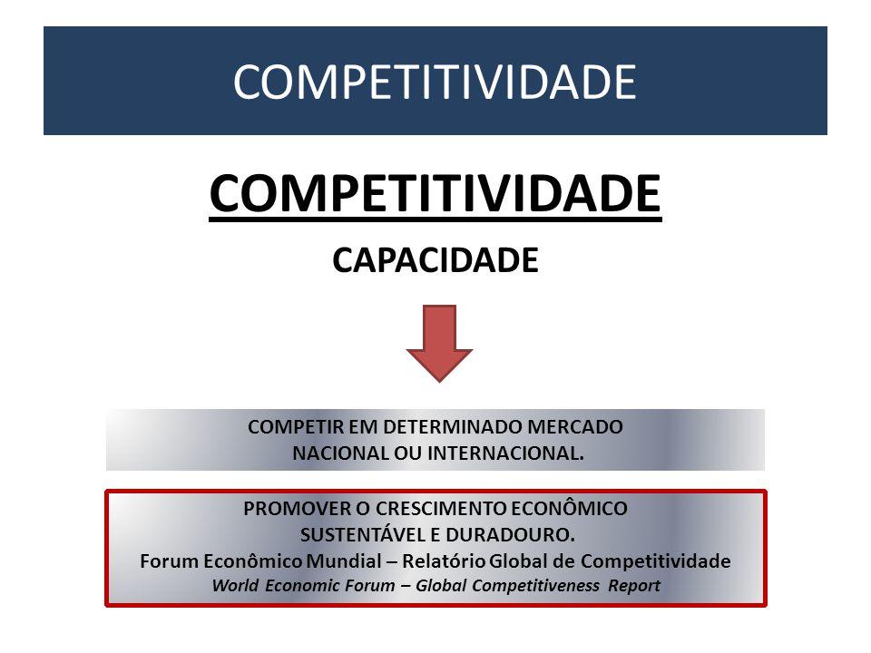 COMPETITIVIDADE COMPETITIVIDADE CAPACIDADE