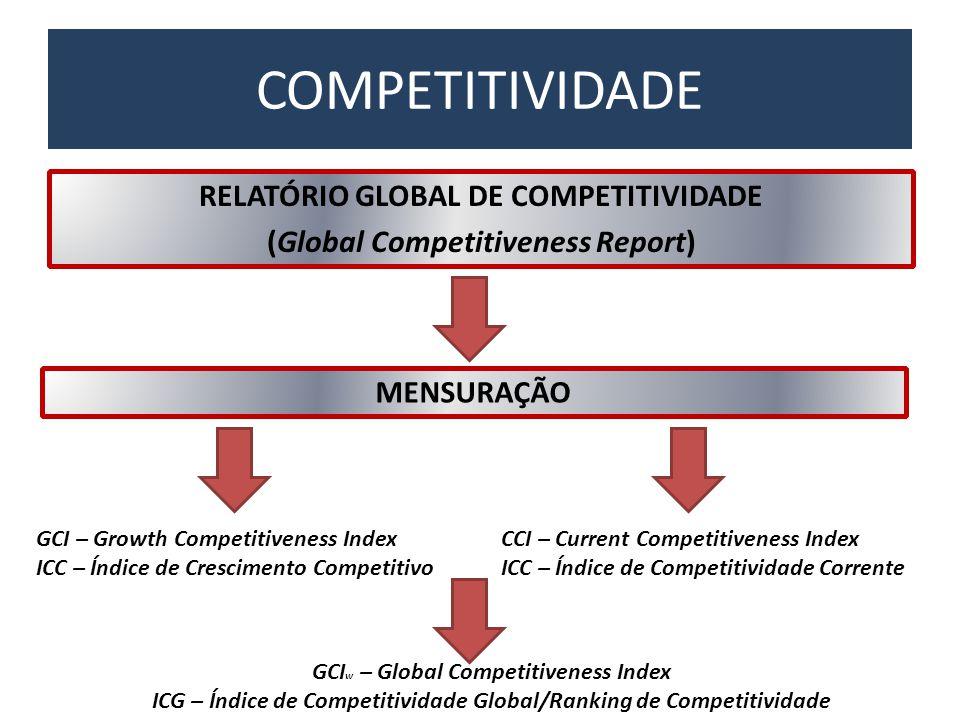 COMPETITIVIDADE RELATÓRIO GLOBAL DE COMPETITIVIDADE