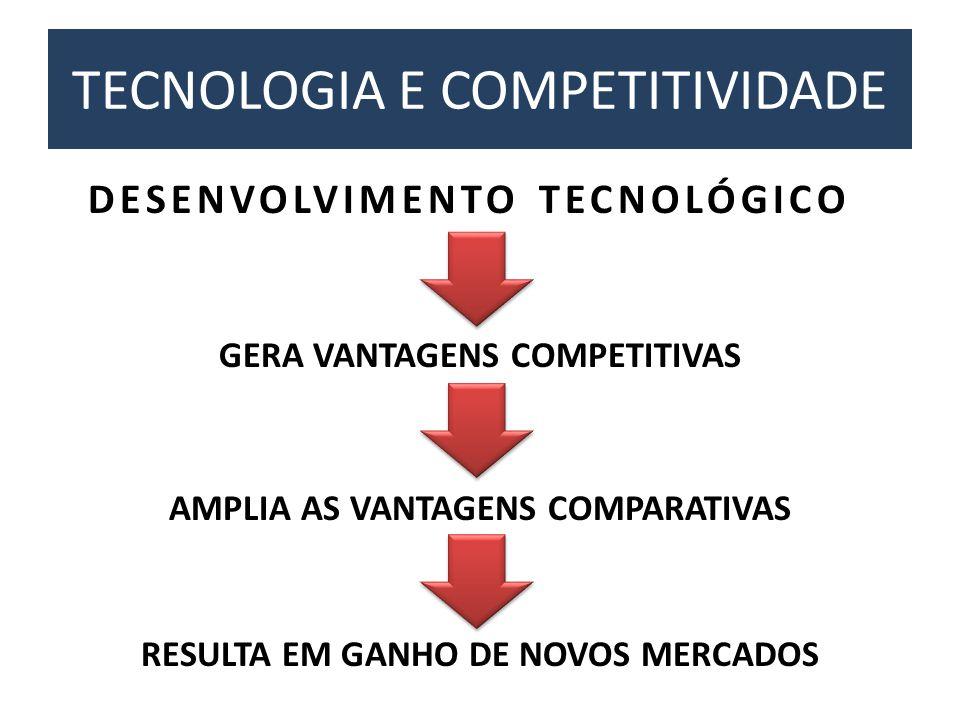 TECNOLOGIA E COMPETITIVIDADE