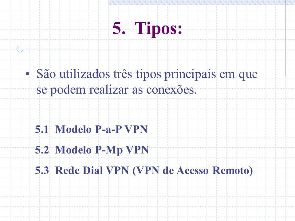5. Tipos: São utilizados três tipos principais em que se podem realizar as conexões. 5.1 Modelo P-a-P VPN.