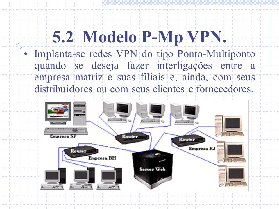 5.2 Modelo P-Mp VPN.