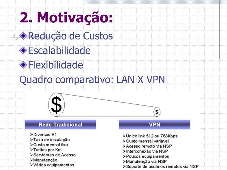 2. Motivação: Redução de Custos Escalabilidade Flexibilidade