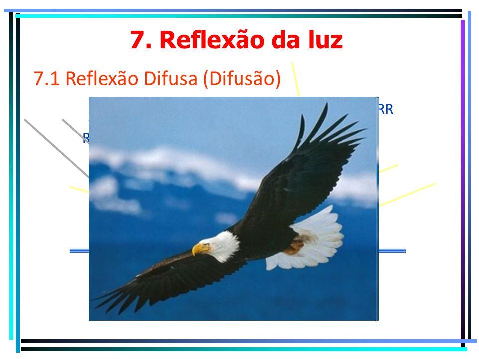 7. Reflexão da luz 7.1 Reflexão Difusa (Difusão) N RR RI