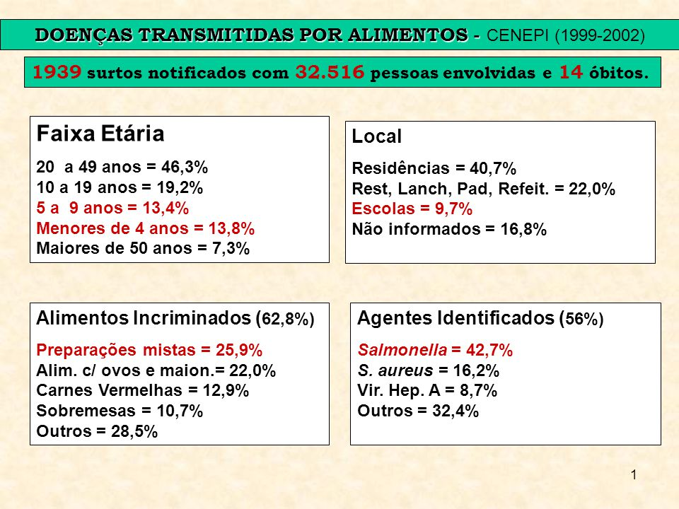 DOENÇAS TRANSMITIDAS POR ALIMENTOS - CENEPI (1999-2002)
