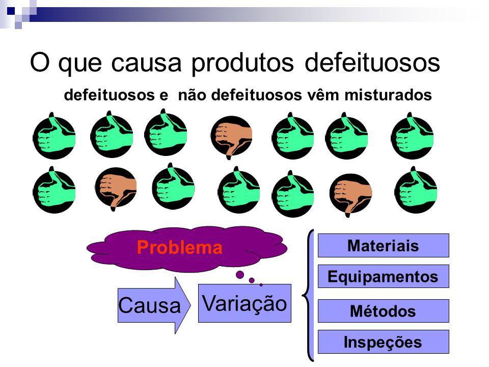 O que causa produtos defeituosos