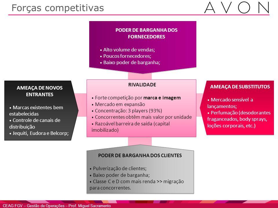 Forças competitivas PODER DE BARGANHA DOS FORNECEDORES