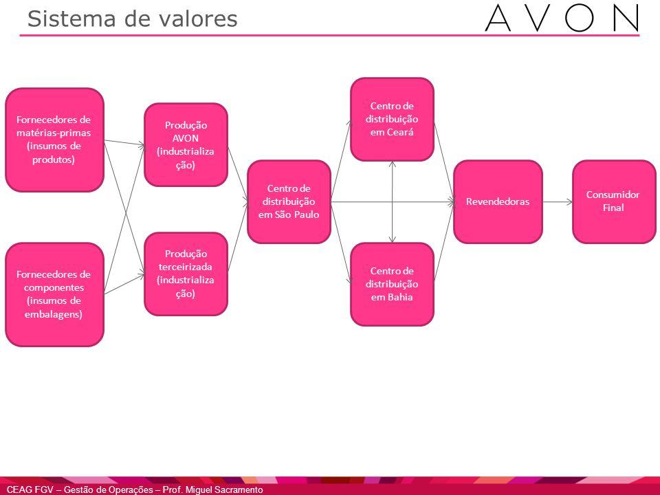 Sistema de valores Centro de distribuição em Ceará