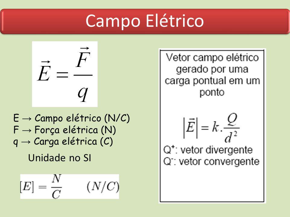 Campo Elétrico Unidade no SI E → Campo elétrico (N/C)