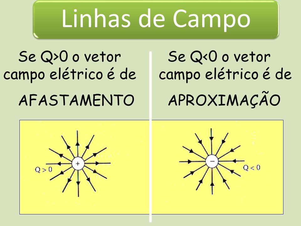 Linhas de Campo Se Q>0 o vetor campo elétrico é de AFASTAMENTO