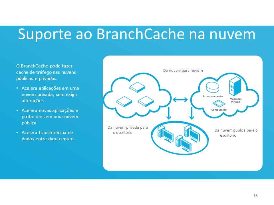 Suporte ao BranchCache na nuvem