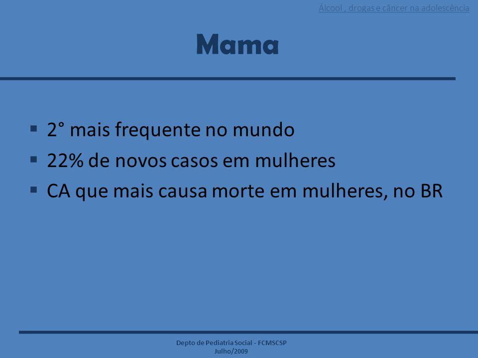 Mama 2° mais frequente no mundo 22% de novos casos em mulheres