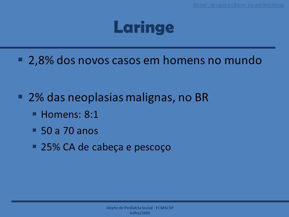 Laringe 2,8% dos novos casos em homens no mundo