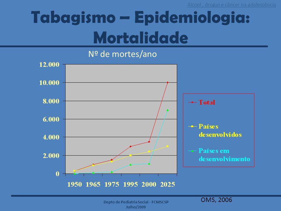 Tabagismo – Epidemiologia: