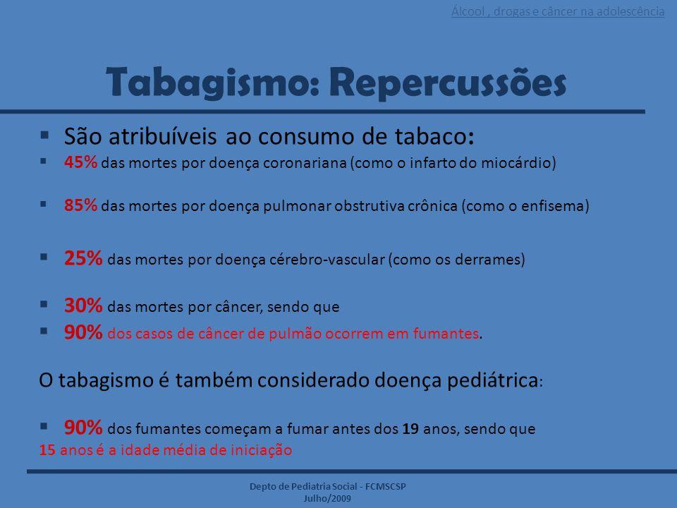Tabagismo: Repercussões