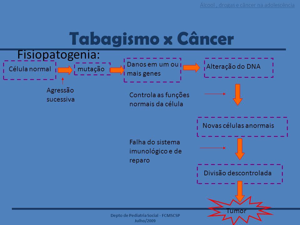 Tabagismo x Câncer Fisiopatogenia: Danos em um ou mais genes
