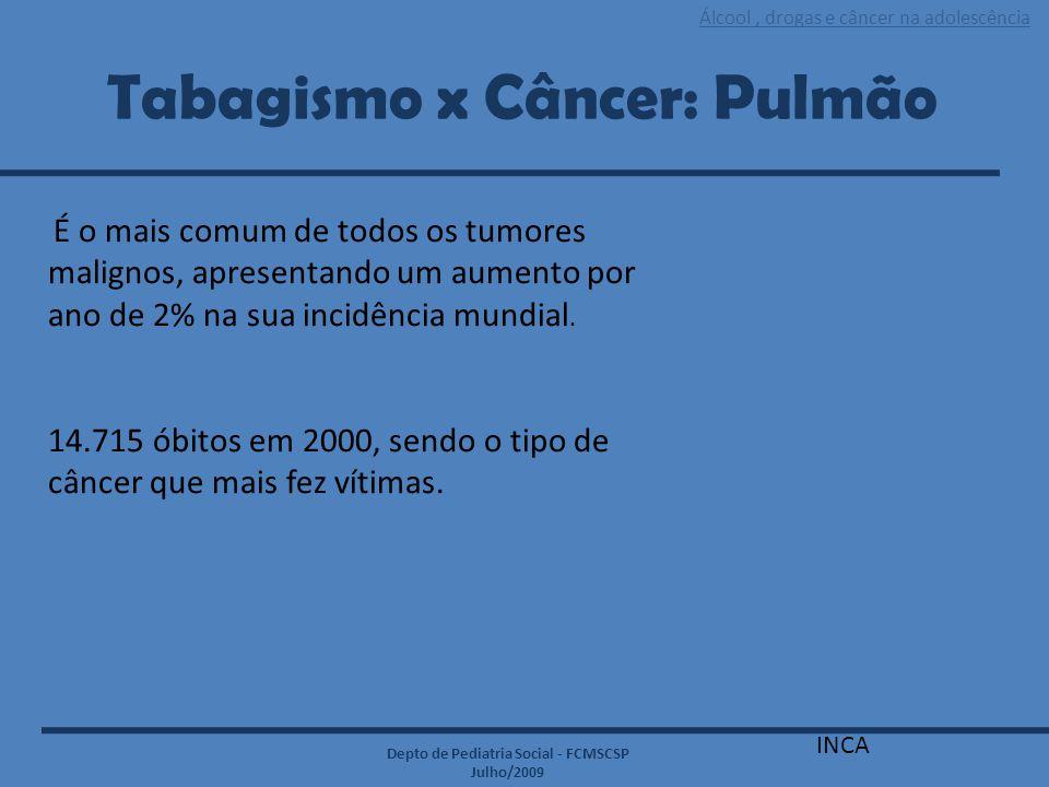 Tabagismo x Câncer: Pulmão