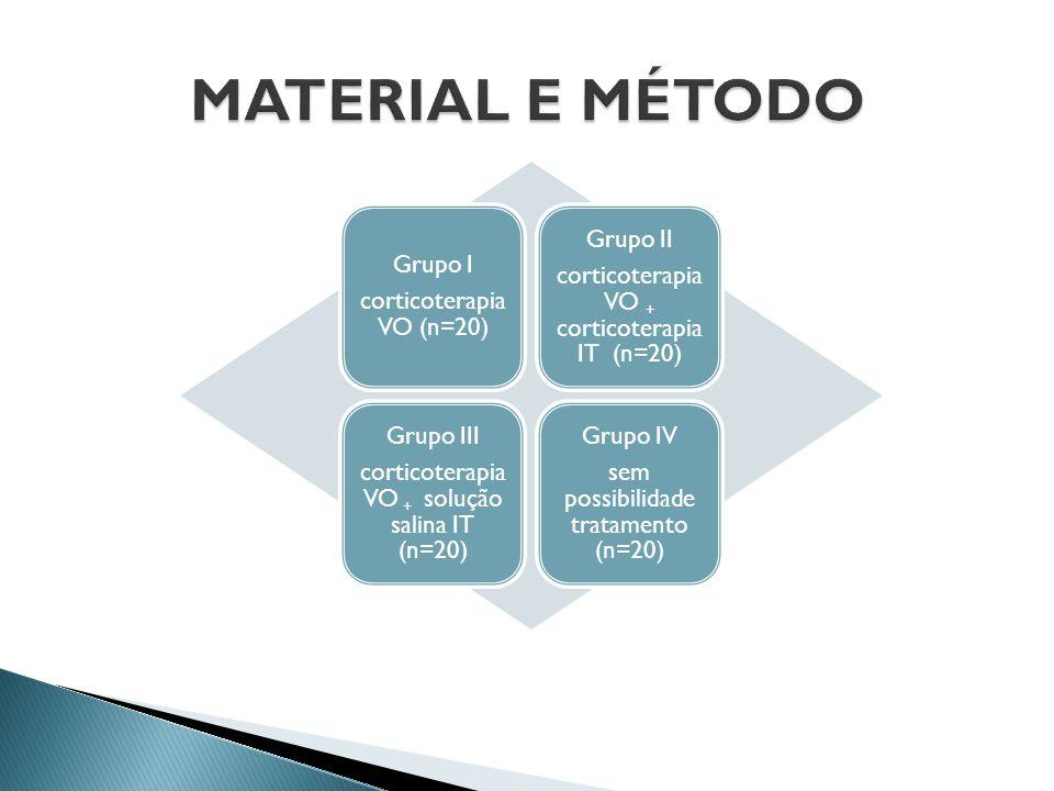 MATERIAL E MÉTODO Grupo II Grupo I