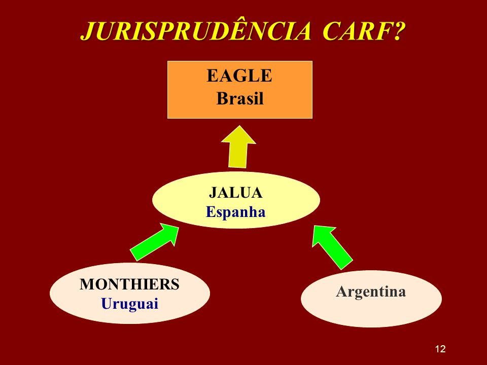 JURISPRUDÊNCIA CARF EAGLE Brasil JALUA Espanha MONTHIERS Argentina