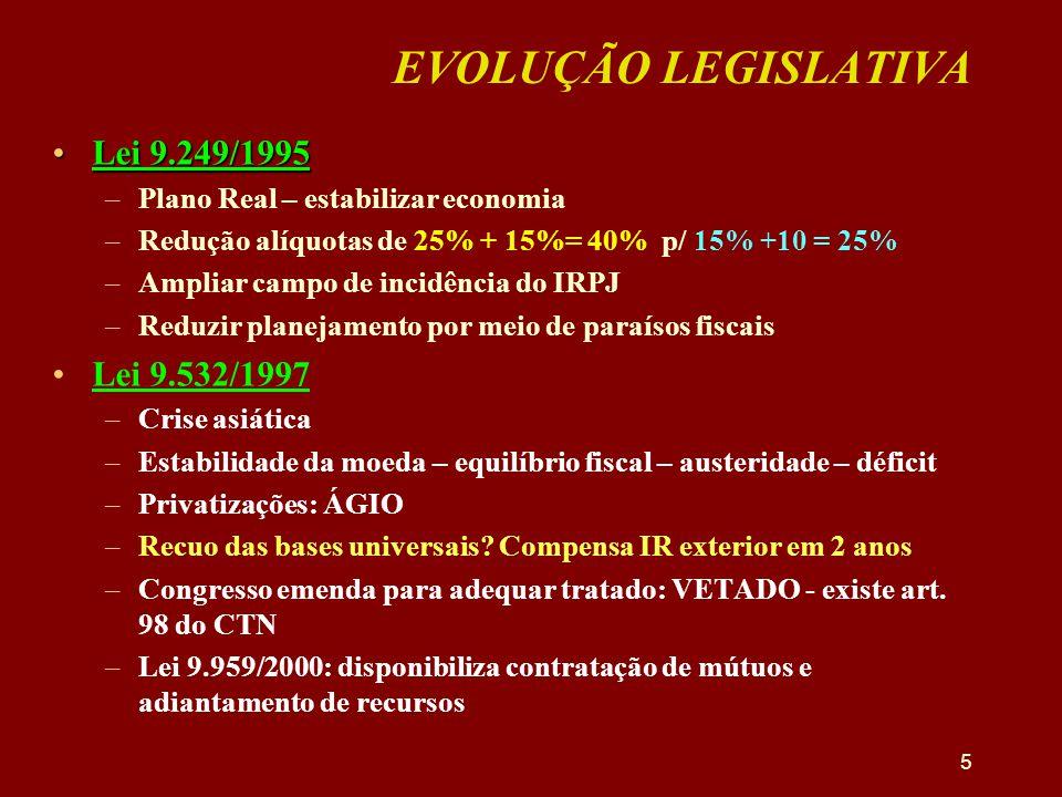 EVOLUÇÃO LEGISLATIVA Lei 9.249/1995 Lei 9.532/1997