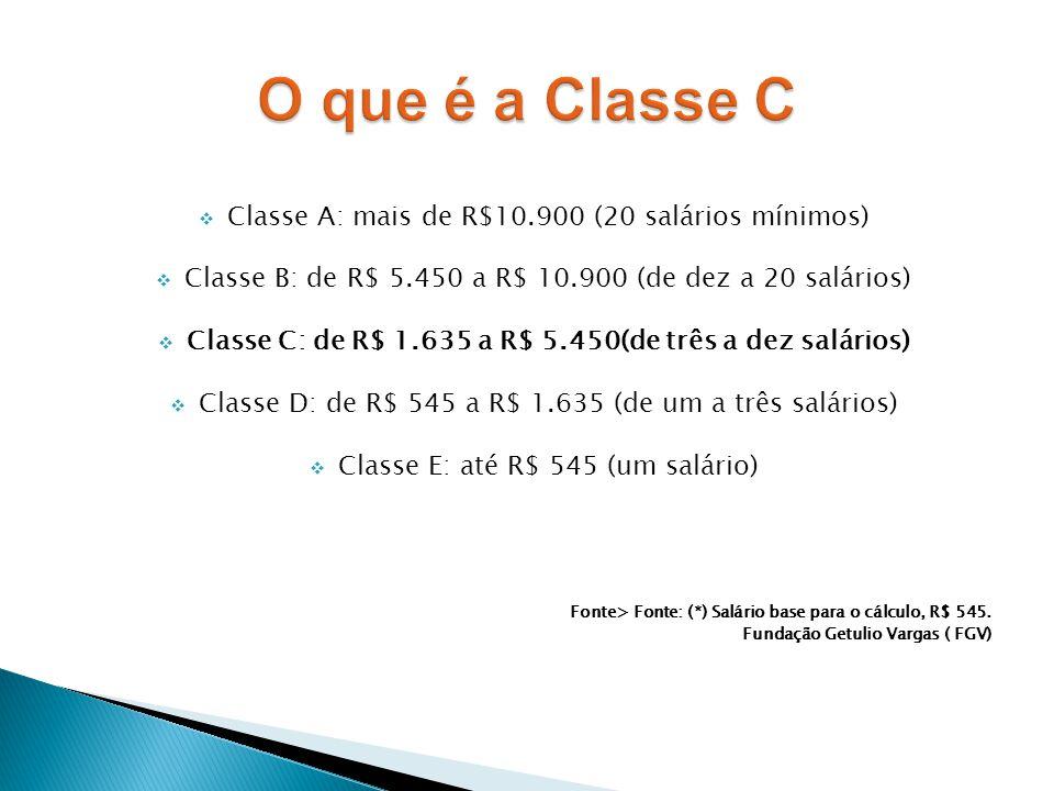 Classe C: de R$ 1.635 a R$ 5.450(de três a dez salários)