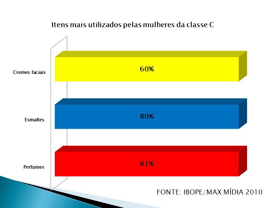 FONTE: IBOPE/MAX MÍDIA 2010