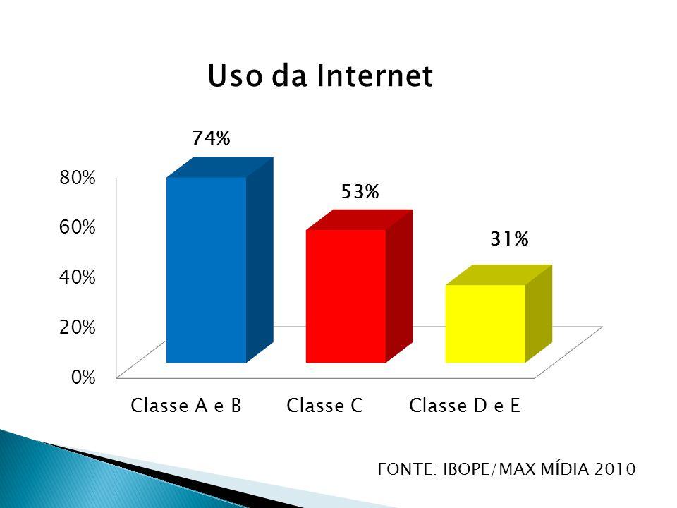 Uso da Internet FONTE: IBOPE/MAX MÍDIA 2010