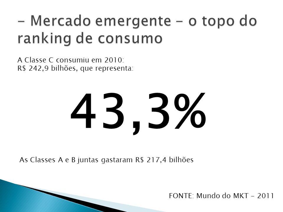 - Mercado emergente - o topo do ranking de consumo
