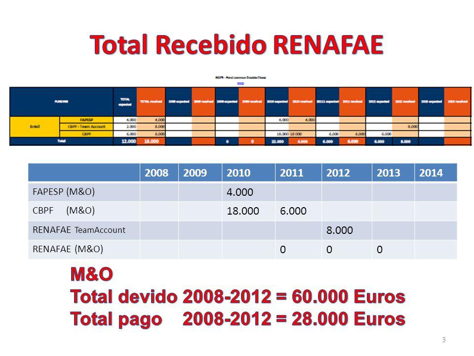 Total Recebido RENAFAE