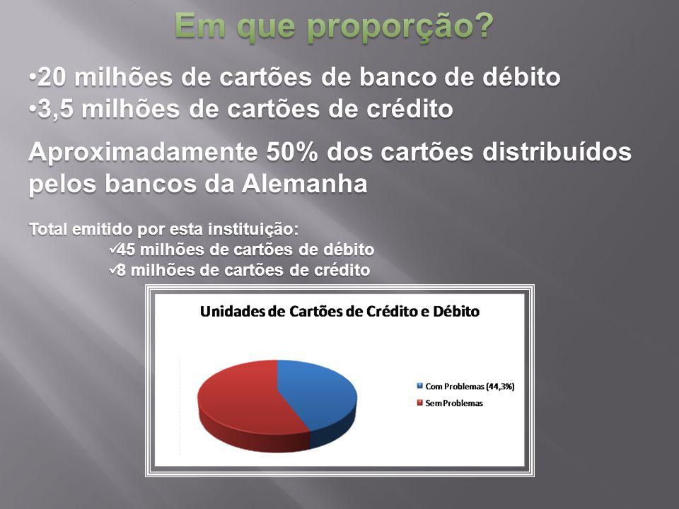 Em que proporção 20 milhões de cartões de banco de débito