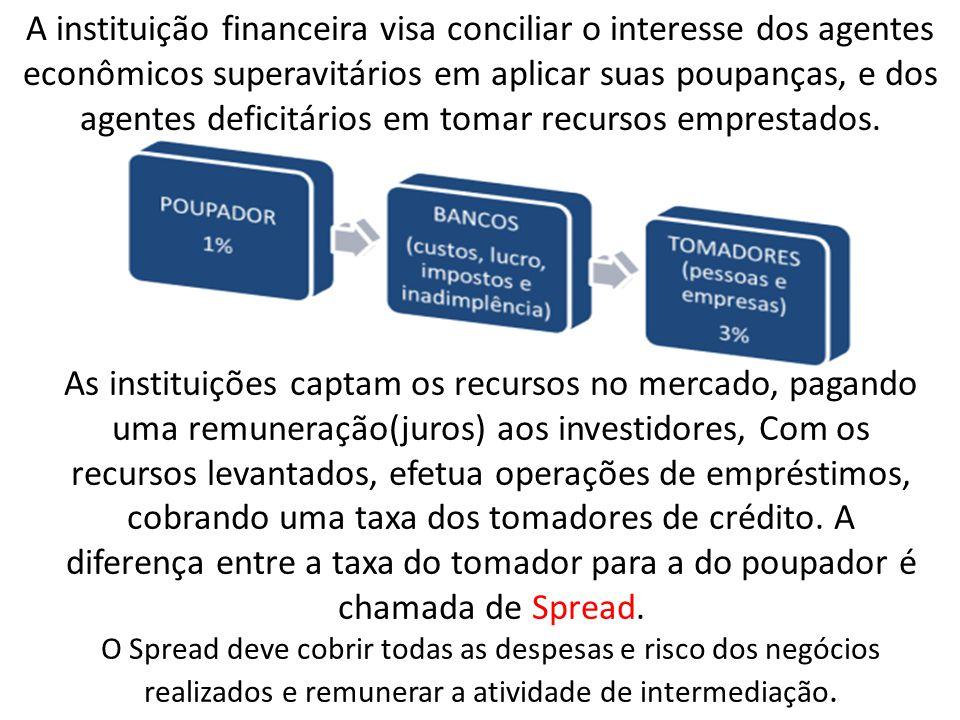 A instituição financeira visa conciliar o interesse dos agentes econômicos superavitários em aplicar suas poupanças, e dos agentes deficitários em tomar recursos emprestados.