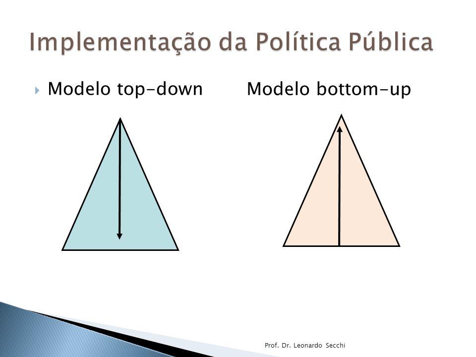 Implementação da Política Pública
