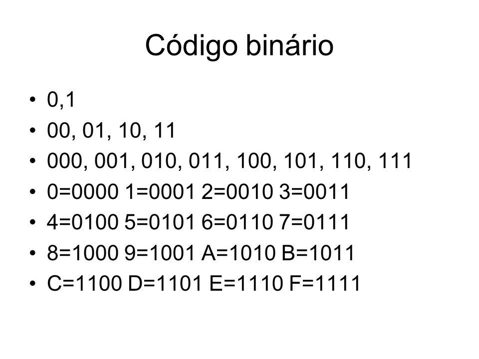 Código binário 0,1. 00, 01, 10, 11. 000, 001, 010, 011, 100, 101, 110, 111. 0=0000 1=0001 2=0010 3=0011.