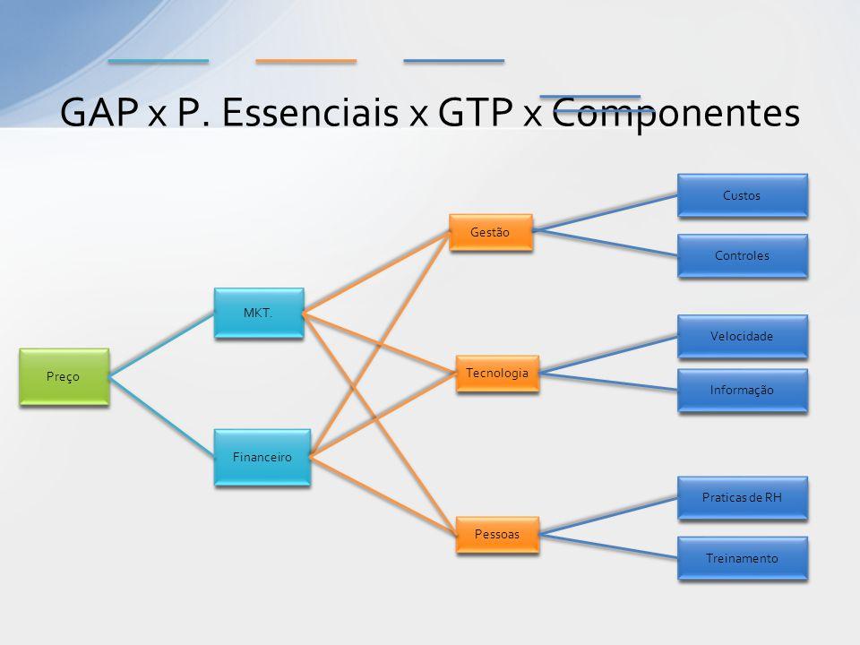 GAP x P. Essenciais x GTP x Componentes