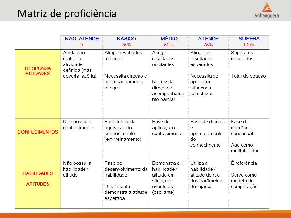 Matriz de proficiência