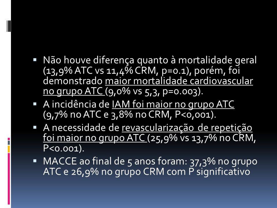 Não houve diferença quanto à mortalidade geral (13,9% ATC vs 11,4% CRM, p=0.1), porém, foi demonstrado maior mortalidade cardiovascular no grupo ATC (9,0% vs 5,3, p=0.003).