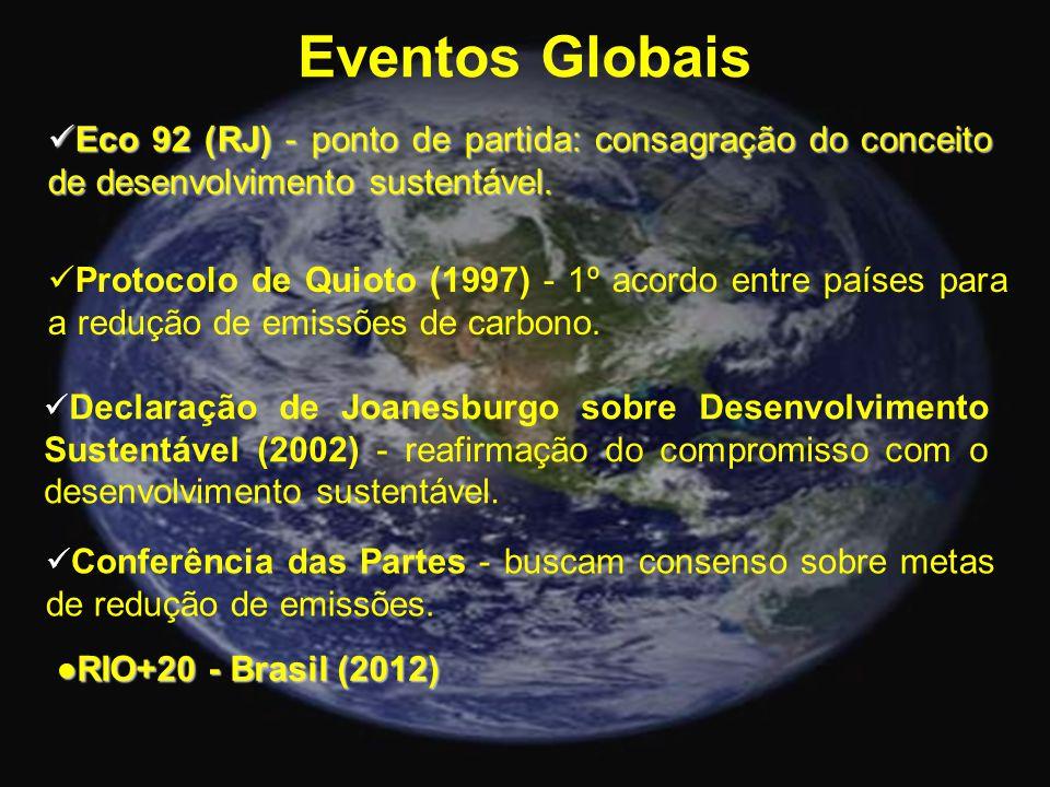 Eventos Globais Eco 92 (RJ) - ponto de partida: consagração do conceito de desenvolvimento sustentável.
