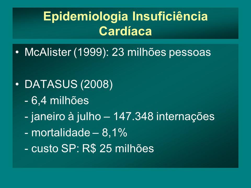 Epidemiologia Insuficiência Cardíaca