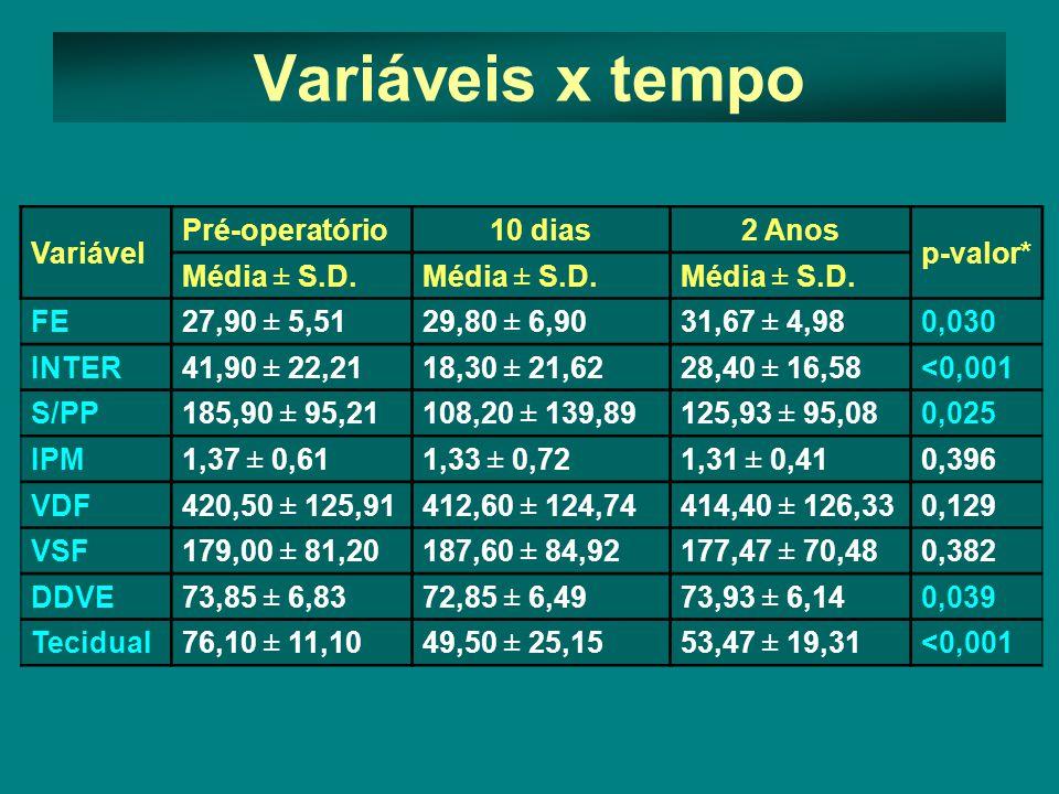 Variáveis x tempo Variável Pré-operatório 10 dias 2 Anos p-valor*
